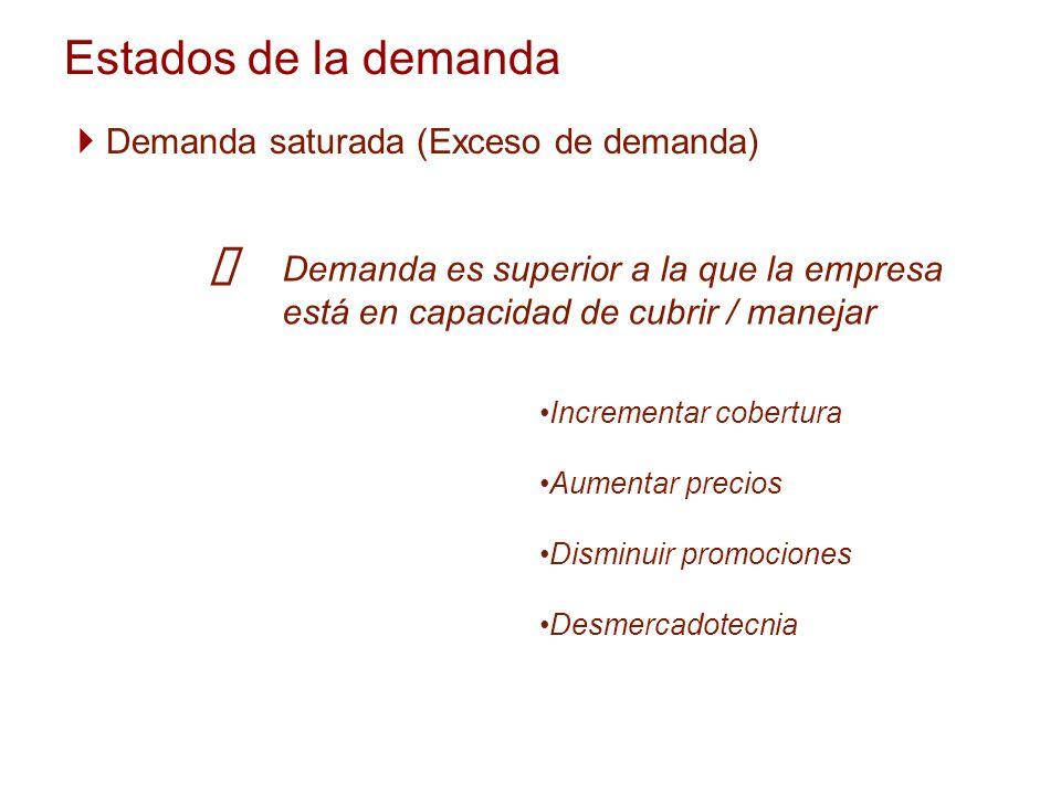 ü Estados de la demanda Demanda saturada (Exceso de demanda)