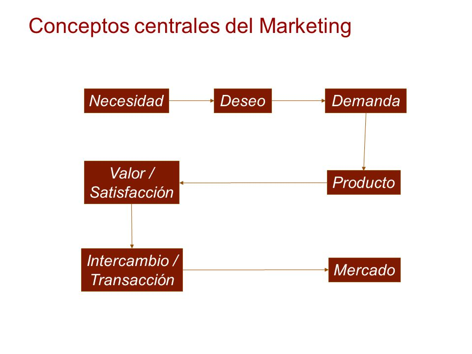 Conceptos centrales del Marketing