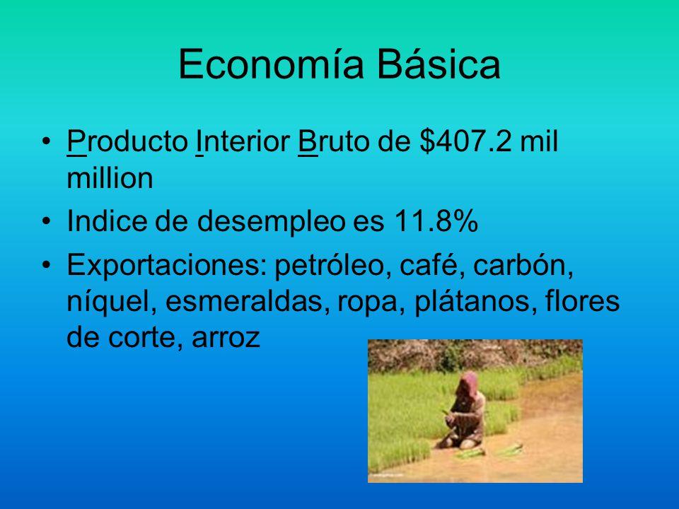 Economía Básica Producto Interior Bruto de $407.2 mil million