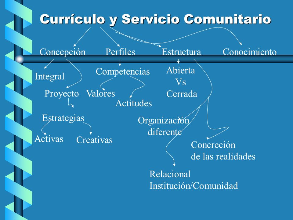 Currículo y Servicio Comunitario