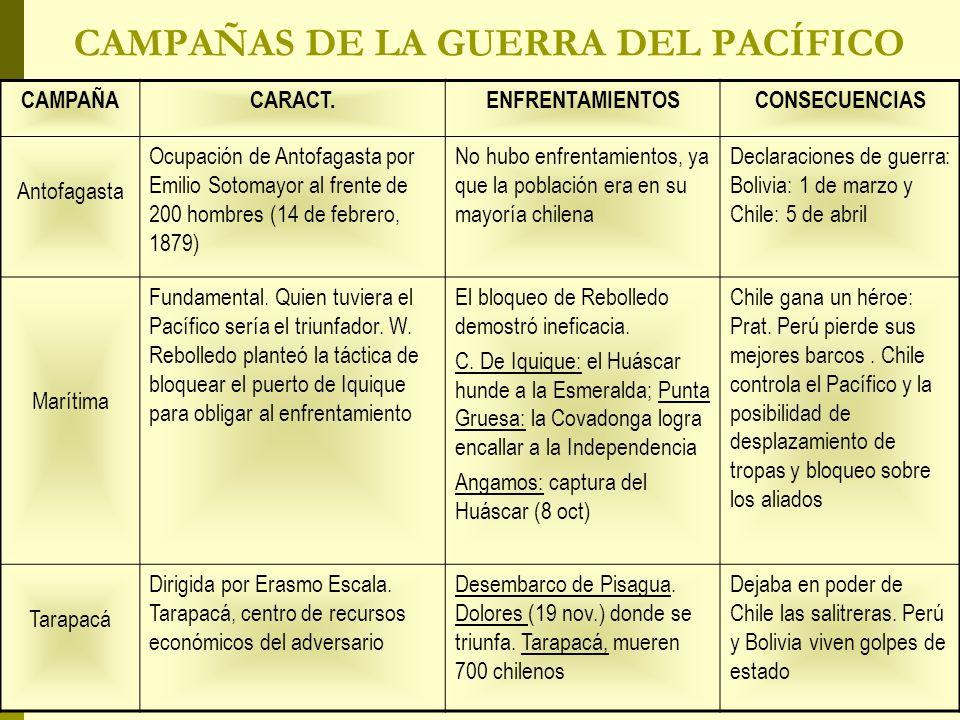 CAMPAÑAS DE LA GUERRA DEL PACÍFICO