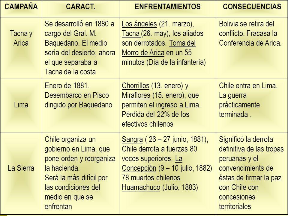 CAMPAÑA CARACT. ENFRENTAMIENTOS. CONSECUENCIAS. Tacna y. Arica.
