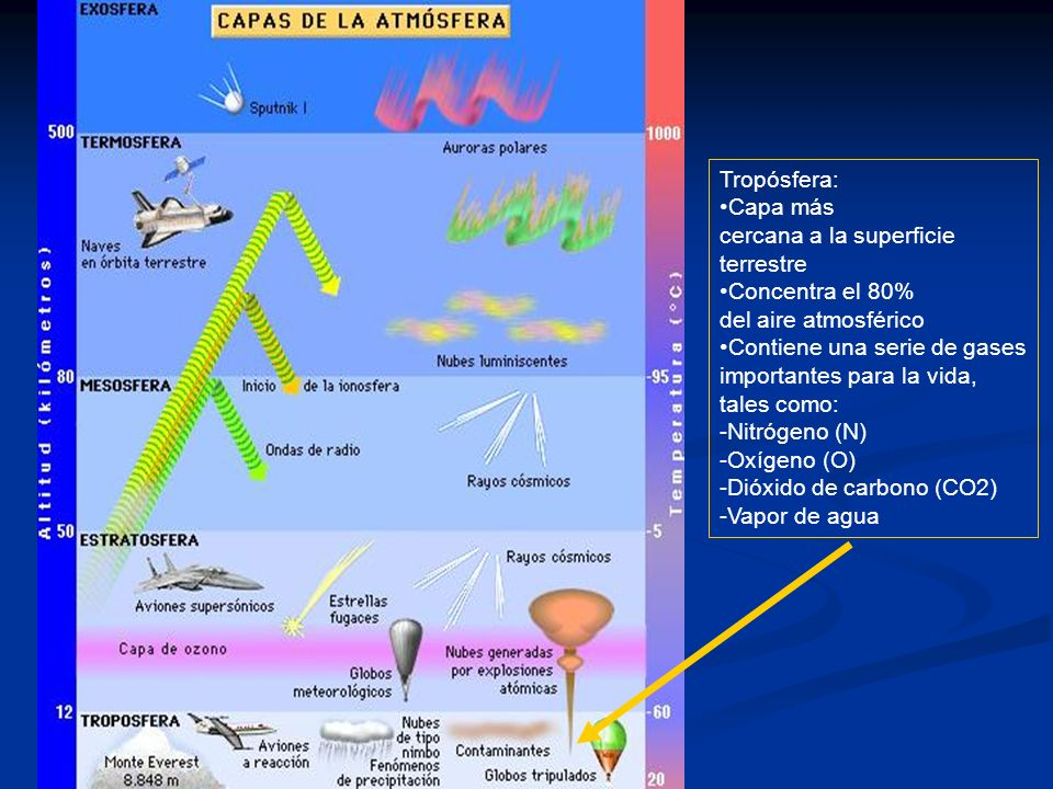Tropósfera:Capa más. cercana a la superficie. terrestre. Concentra el 80% del aire atmosférico. Contiene una serie de gases.
