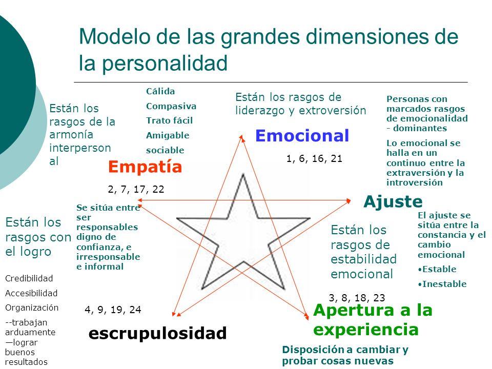 Modelo de las grandes dimensiones de la personalidad