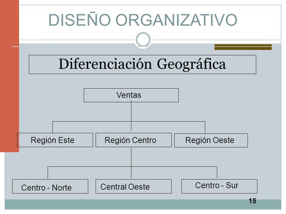 Diferenciación Geográfica
