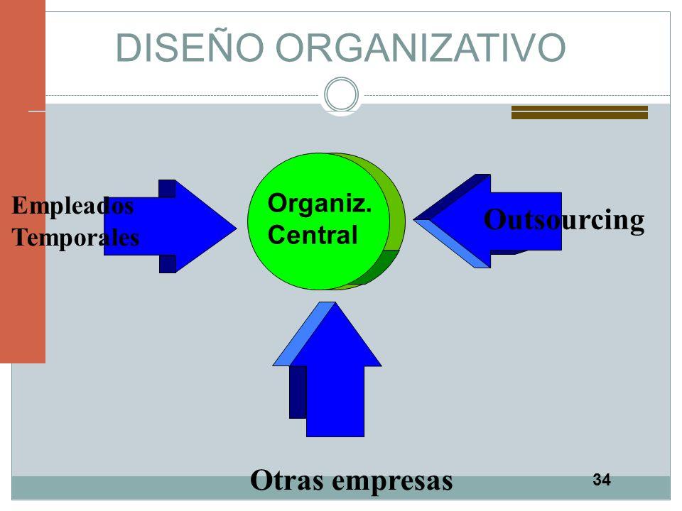 DISEÑO ORGANIZATIVO Outsourcing Otras empresas Empleados Organiz.