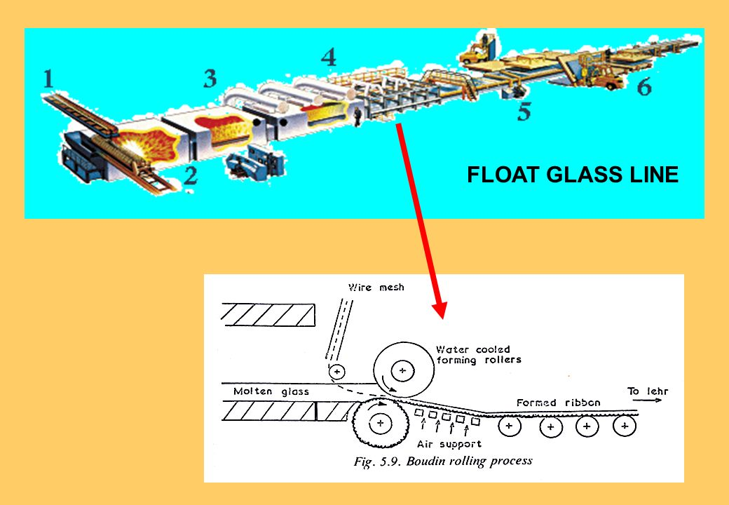 FLOAT GLASS LINE
