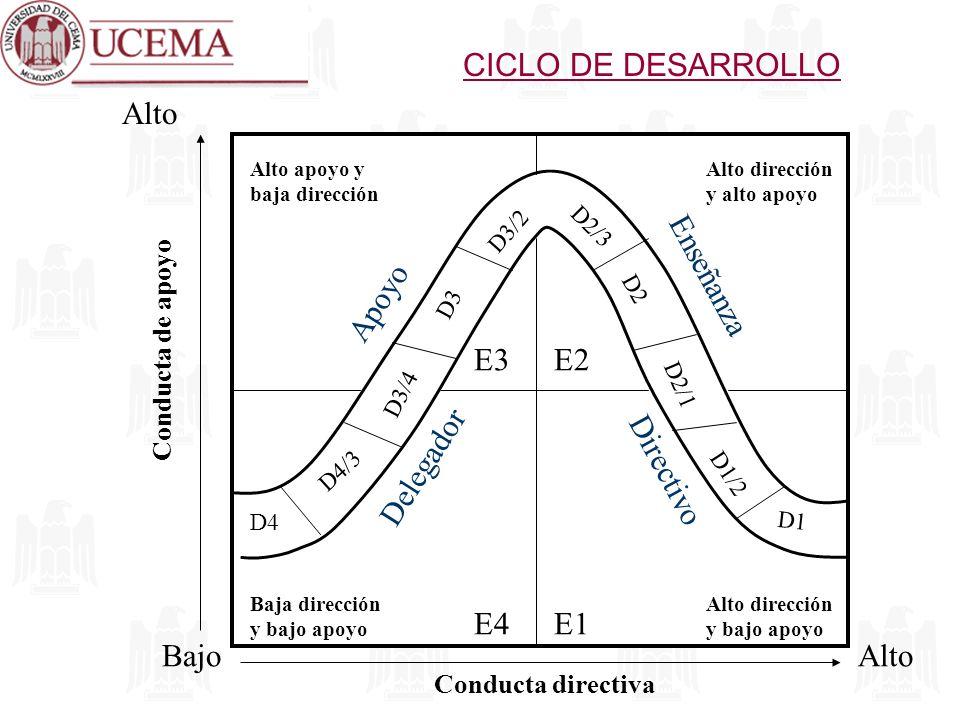 CICLO DE DESARROLLO Alto Apoyo Enseñanza E3 E2 Delegador Directivo E4