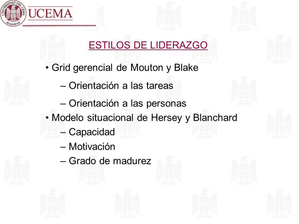 ESTILOS DE LIDERAZGO Grid gerencial de Mouton y Blake. Orientación a las tareas. Orientación a las personas.
