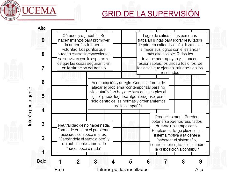 GRID DE LA SUPERVISIÓN 9 8 7 6 5 4 3 2 1 Alto Interés por la gente