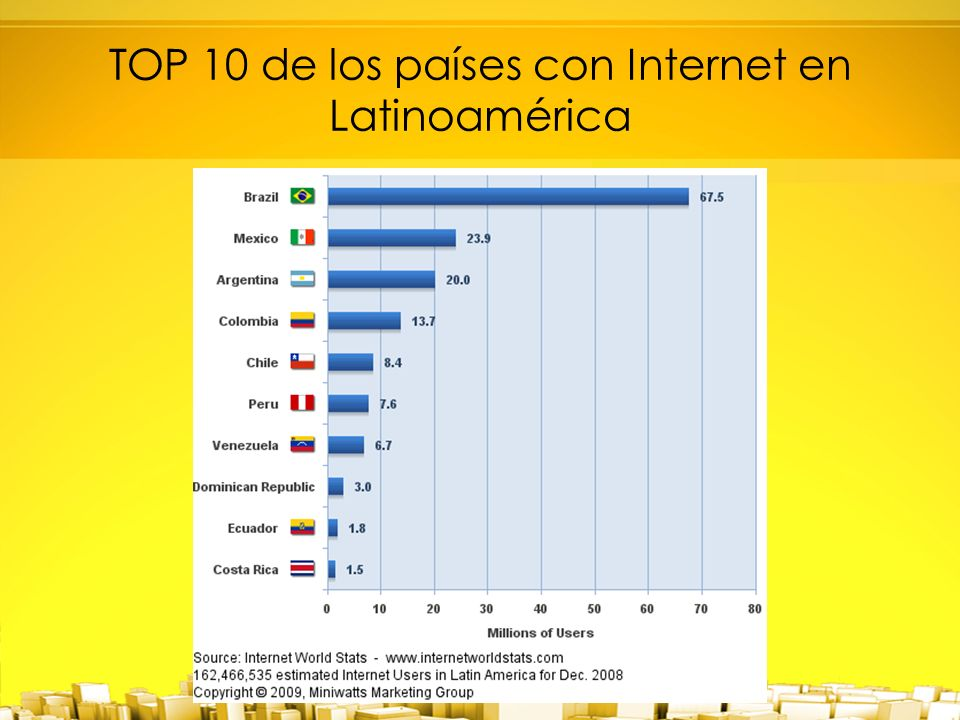 TOP 10 de los países con Internet en Latinoamérica