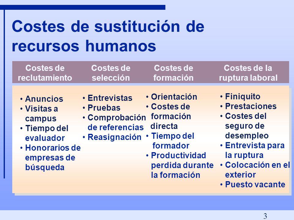Costes de sustitución de recursos humanos