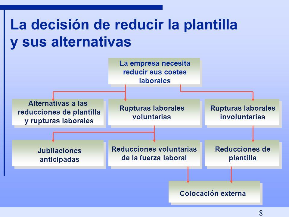 La decisión de reducir la plantilla y sus alternativas