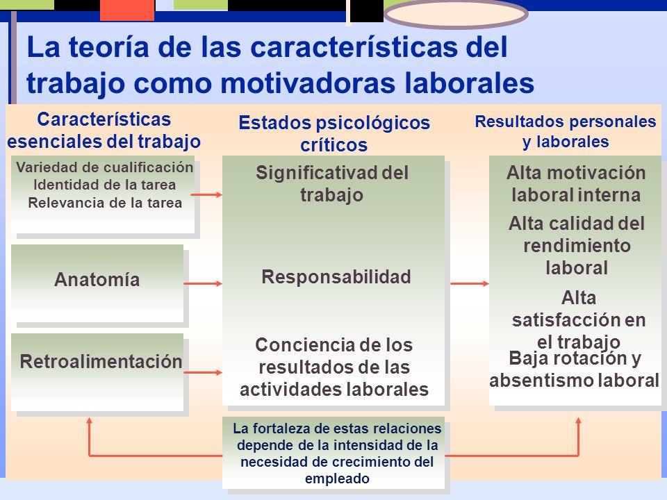 La teoría de las características del trabajo como motivadoras laborales
