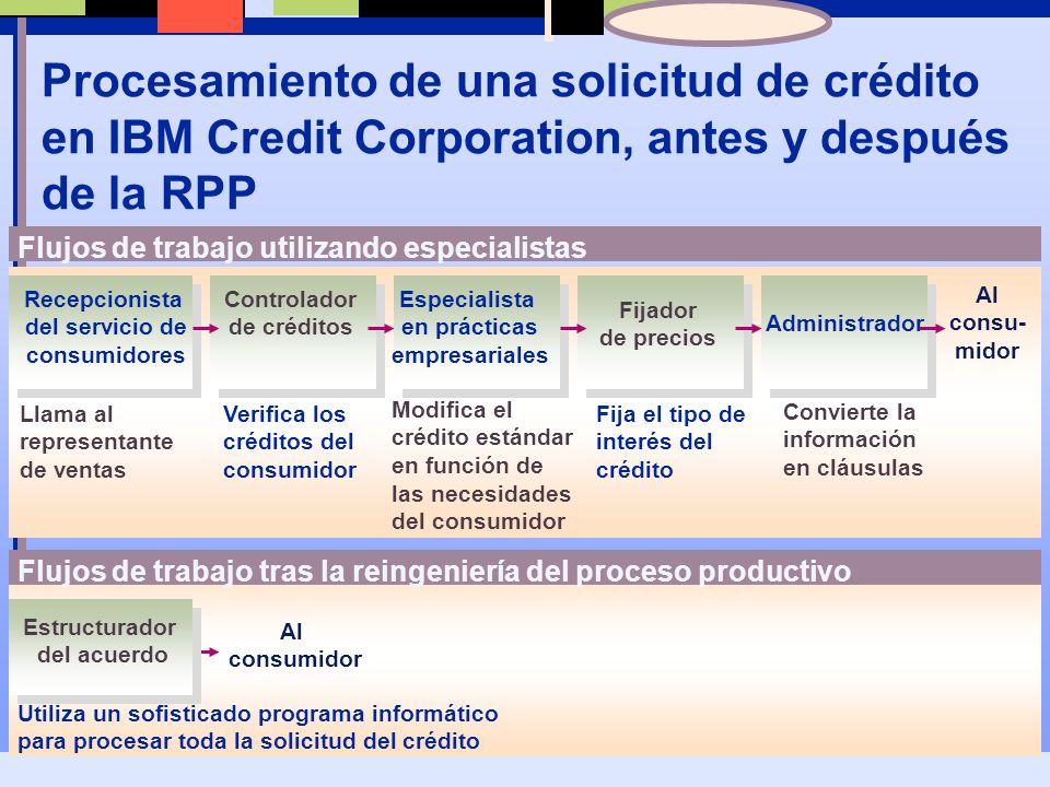 Procesamiento de una solicitud de crédito en IBM Credit Corporation, antes y después de la RPP