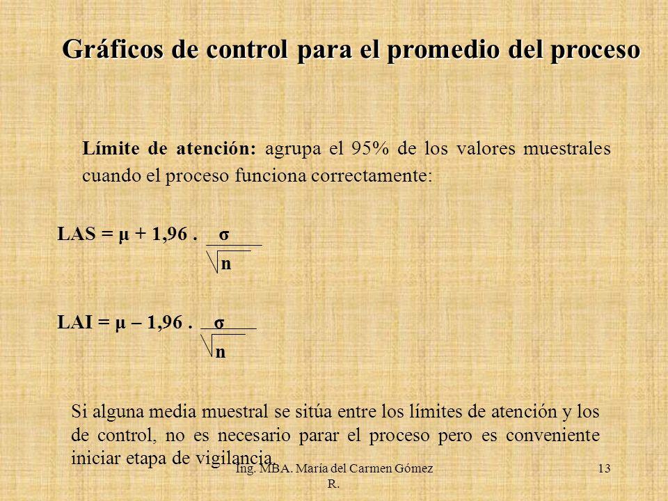 Gráficos de control para el promedio del proceso