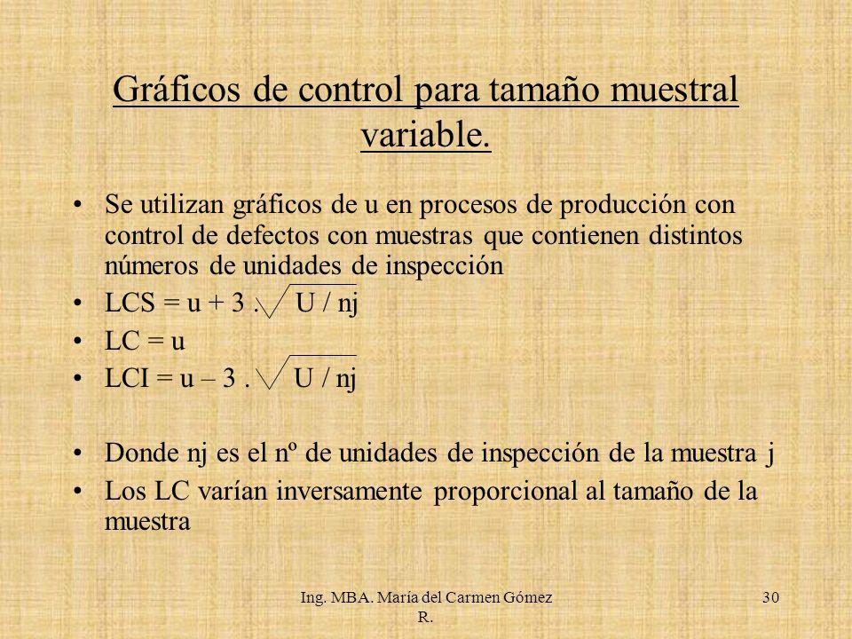 Gráficos de control para tamaño muestral variable.