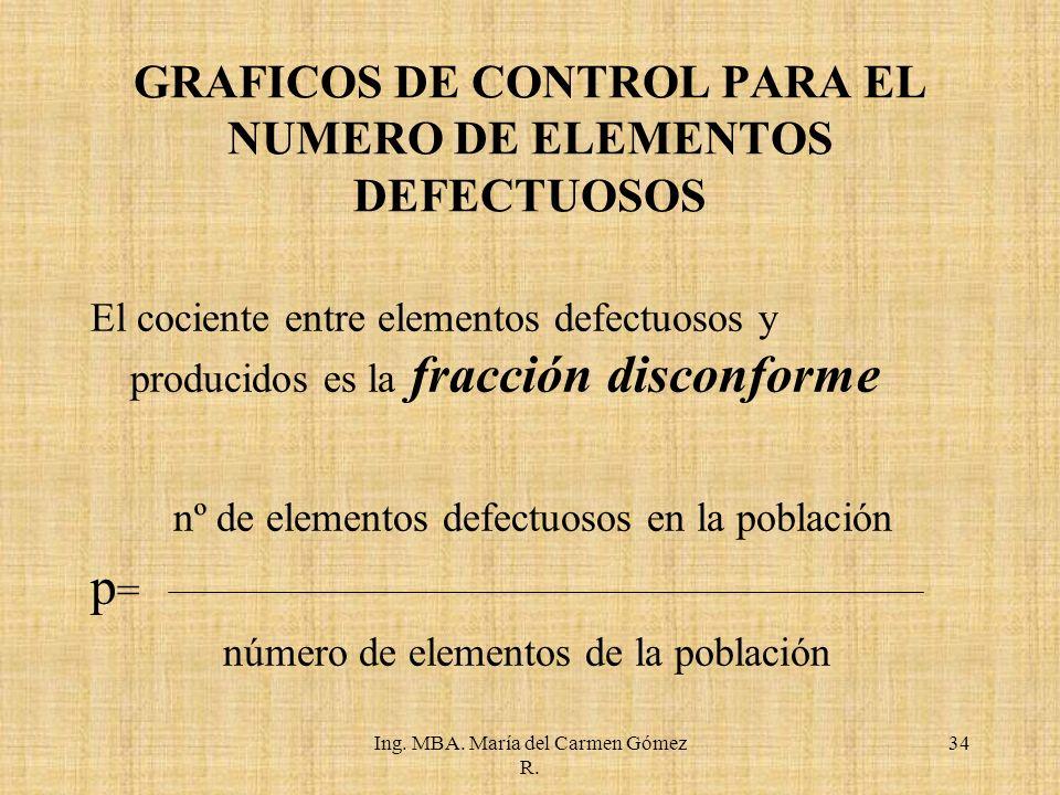 GRAFICOS DE CONTROL PARA EL NUMERO DE ELEMENTOS DEFECTUOSOS