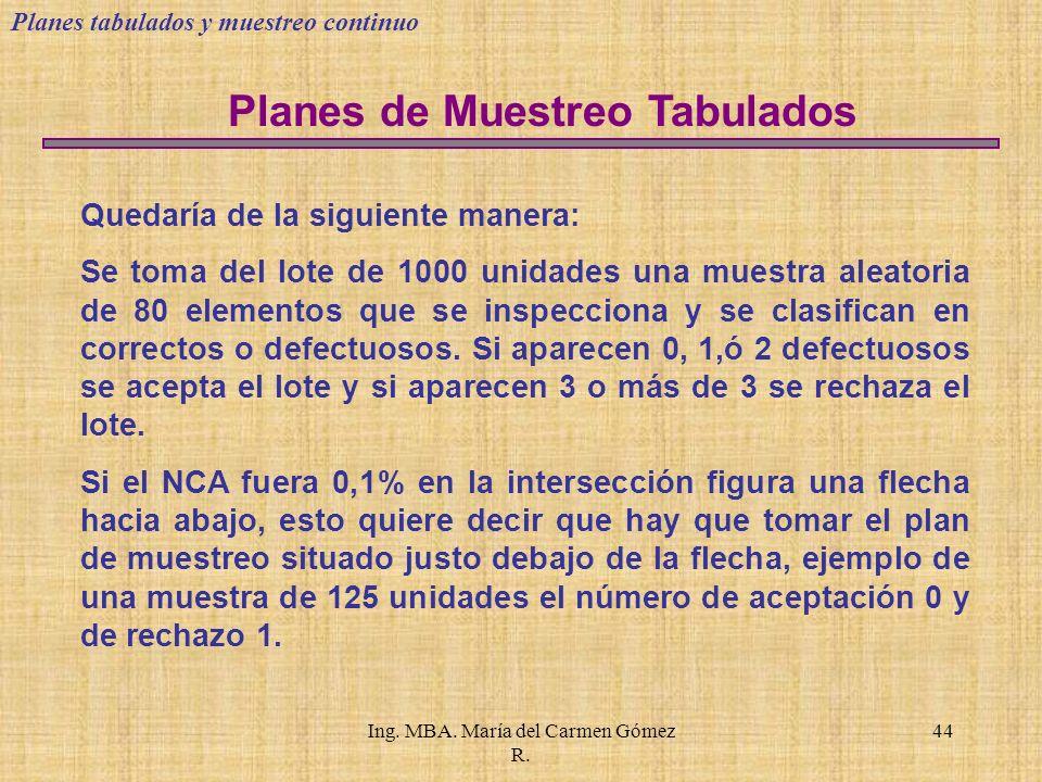 Ing. MBA. María del Carmen Gómez R.