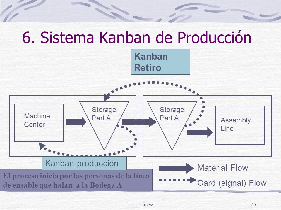6. Sistema Kanban de Producción