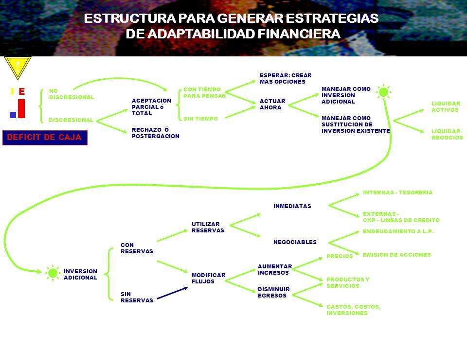 ESTRUCTURA PARA GENERAR ESTRATEGIAS DE ADAPTABILIDAD FINANCIERA