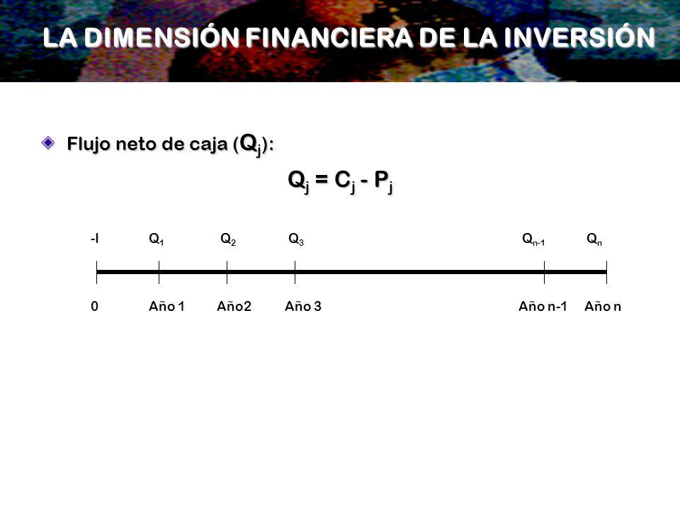 LA DIMENSIÓN FINANCIERA DE LA INVERSIÓN