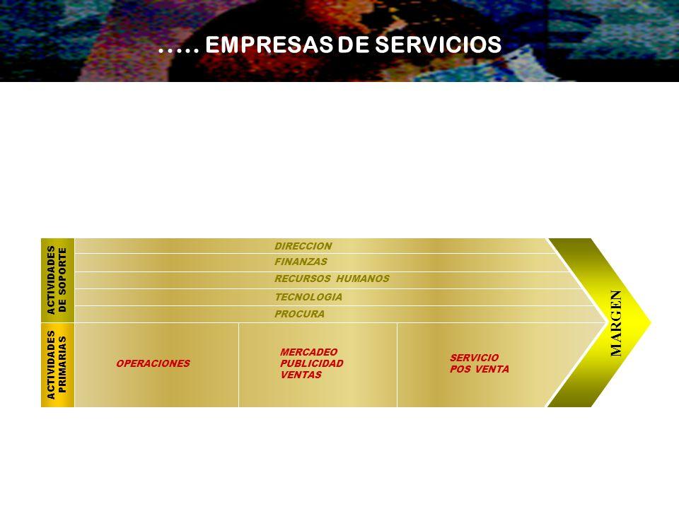 ..... EMPRESAS DE SERVICIOS MARGEN ACTIVIDADES PRIMARIAS DE SOPORTE