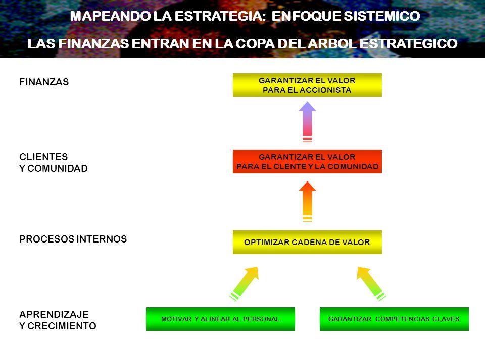 LAS FINANZAS ENTRAN EN LA COPA DEL ARBOL ESTRATEGICO