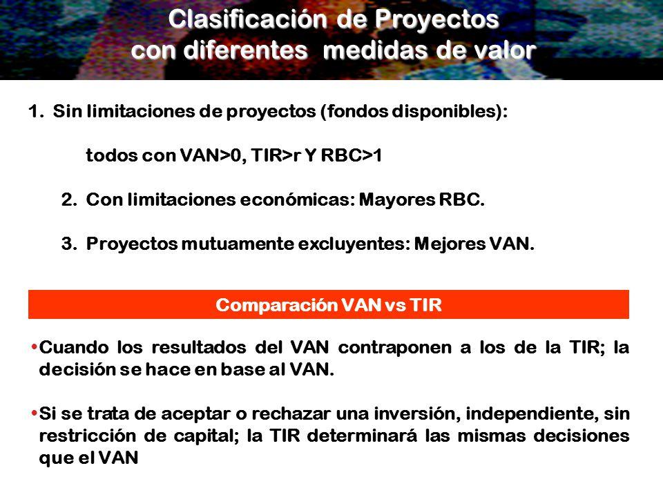 Clasificación de Proyectos con diferentes medidas de valor