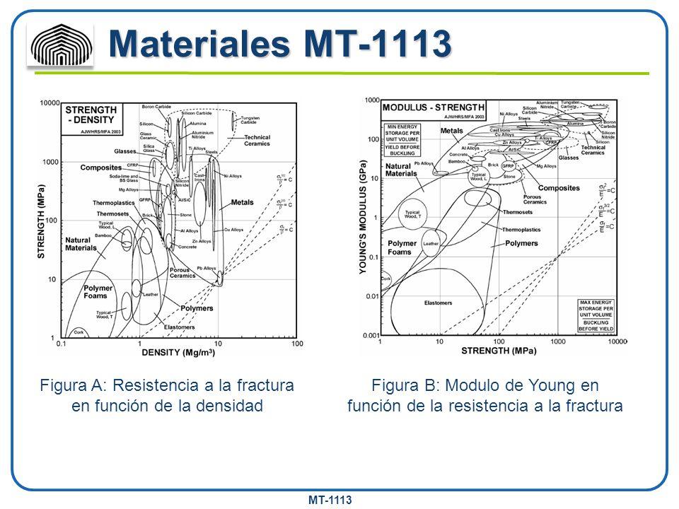 Materiales MT-1113 Figura A: Resistencia a la fractura en función de la densidad.