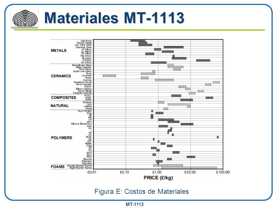 Figura E: Costos de Materiales