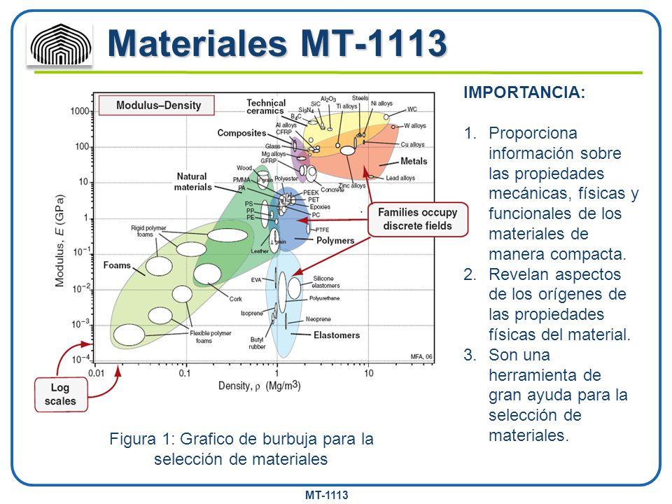 Figura 1: Grafico de burbuja para la selección de materiales