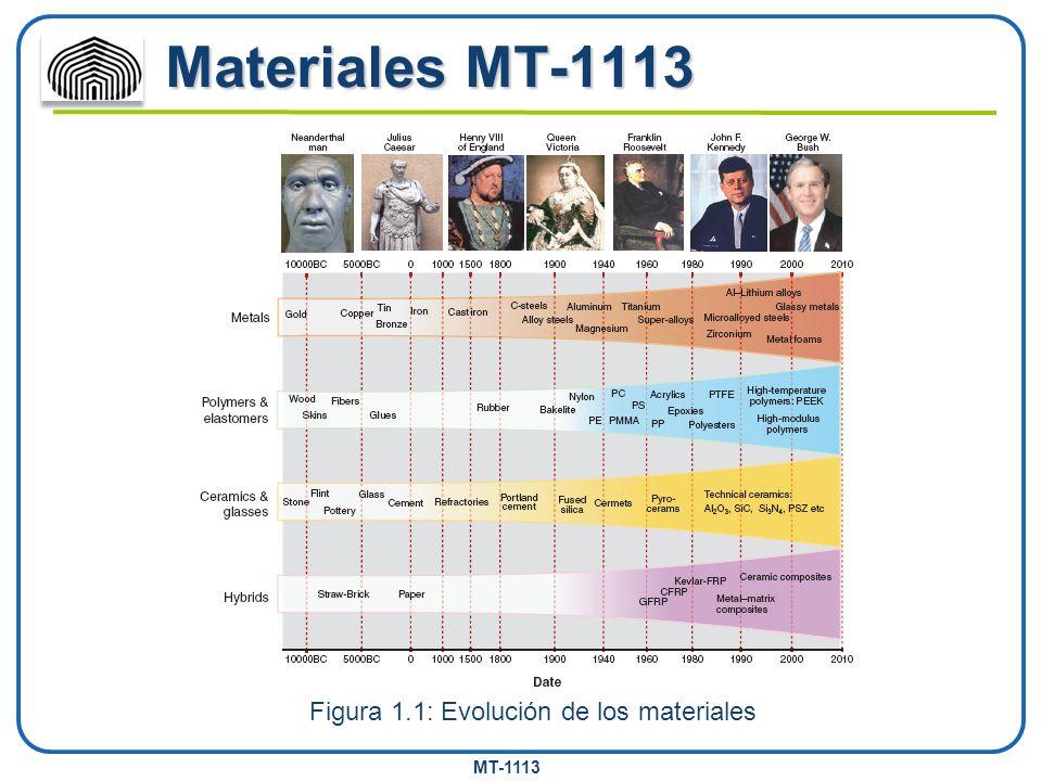 Figura 1.1: Evolución de los materiales