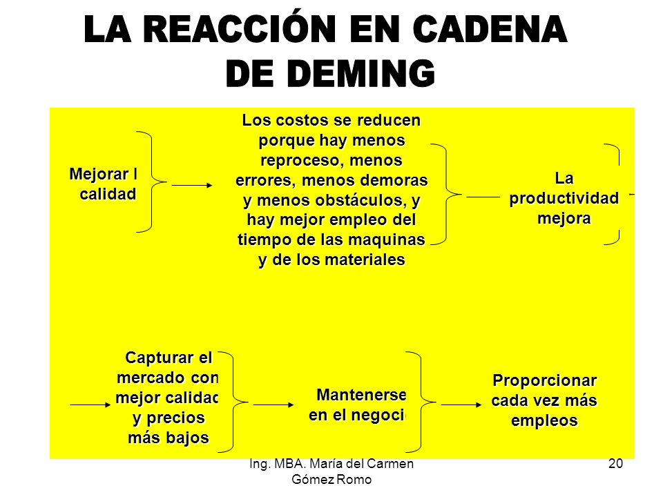 LA REACCIÓN EN CADENA DE DEMING
