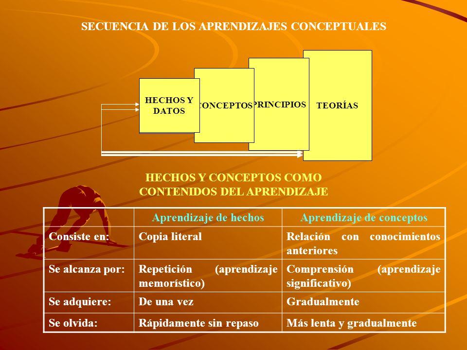 SECUENCIA DE LOS APRENDIZAJES CONCEPTUALES