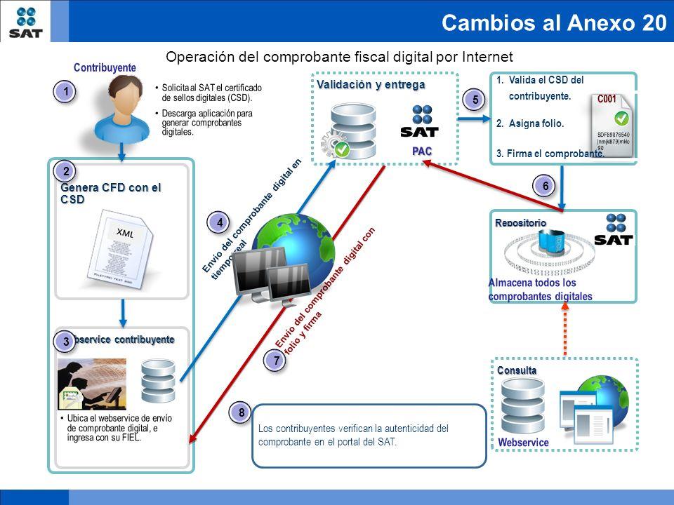 Operación del comprobante fiscal digital por Internet