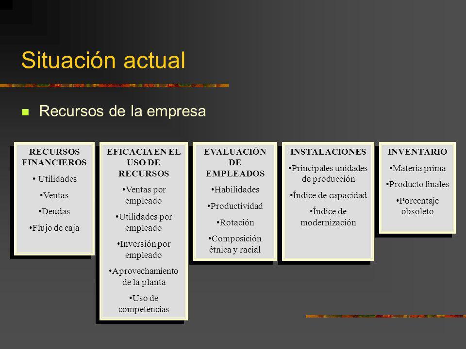 Situación actual Recursos de la empresa RECURSOS FINANCIEROS
