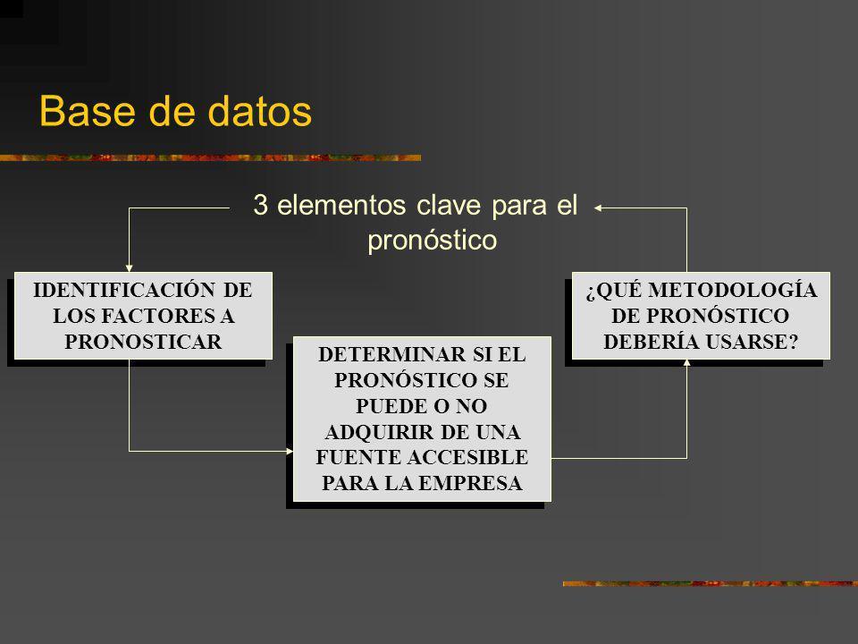 Base de datos 3 elementos clave para el pronóstico