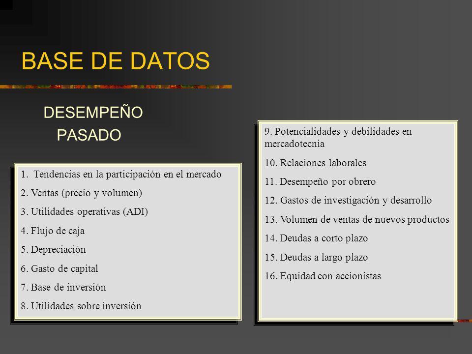 BASE DE DATOS DESEMPEÑO PASADO