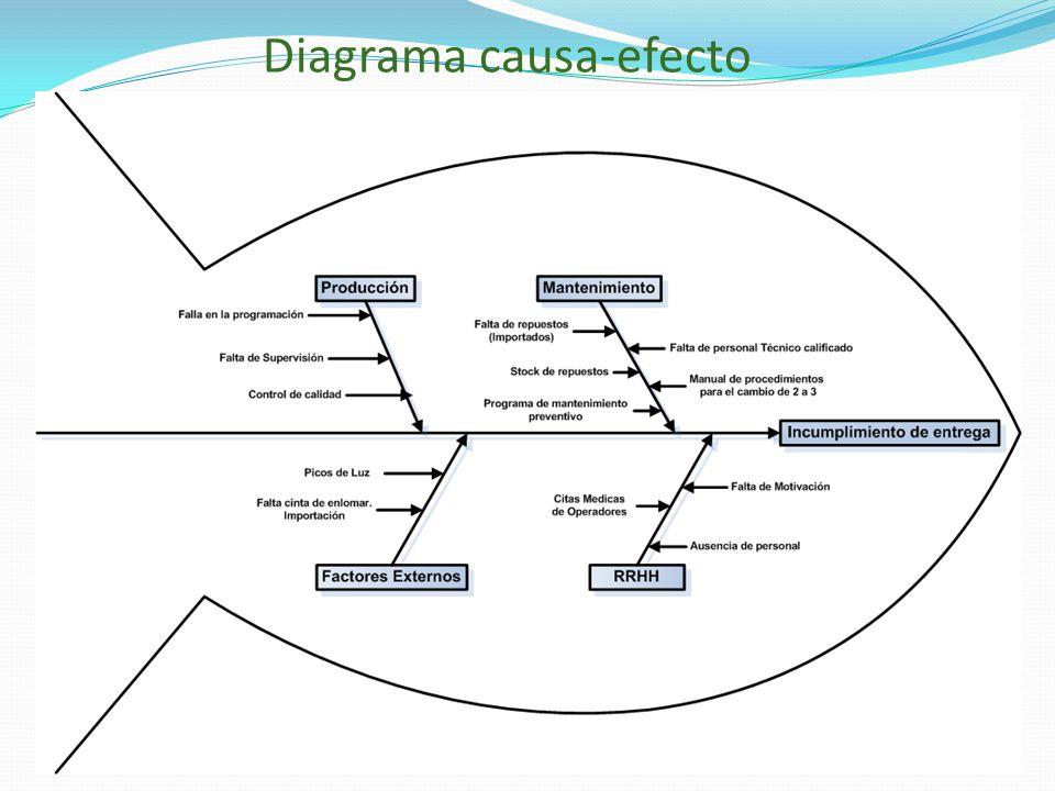 Diagrama causa-efecto