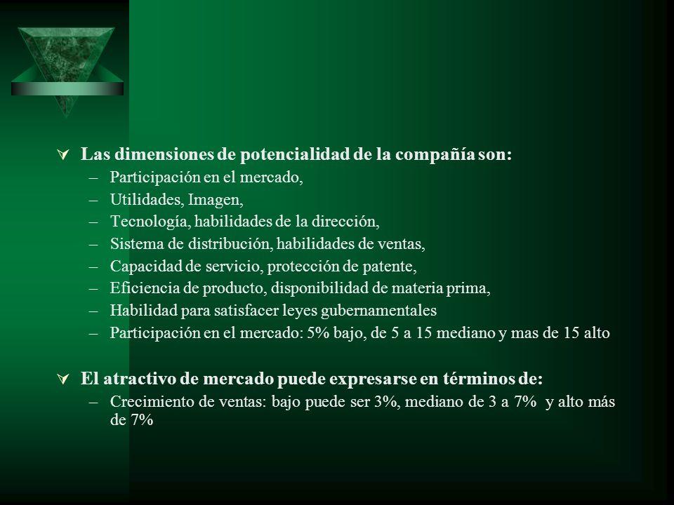 Las dimensiones de potencialidad de la compañía son: