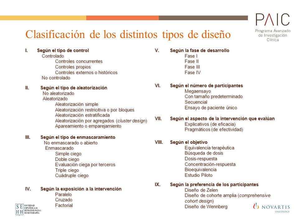 Clasificación de los distintos tipos de diseño