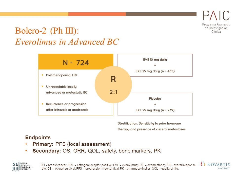 Bolero-2 (Ph III): Everolimus in Advanced BC