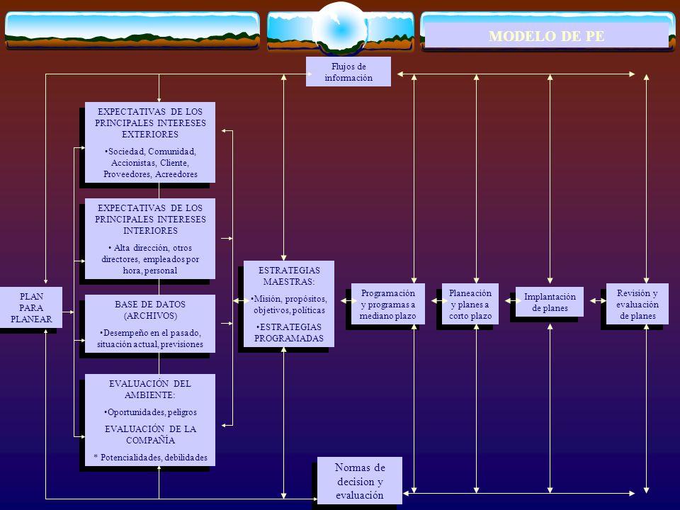 MODELO DE PE Normas de decision y evaluación Flujos de información