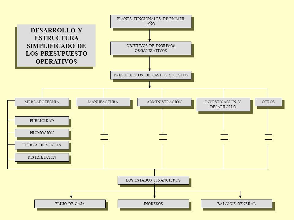 DESARROLLO Y ESTRUCTURA SIMPLIFICADO DE LOS PRESUPUESTO OPERATIVOS