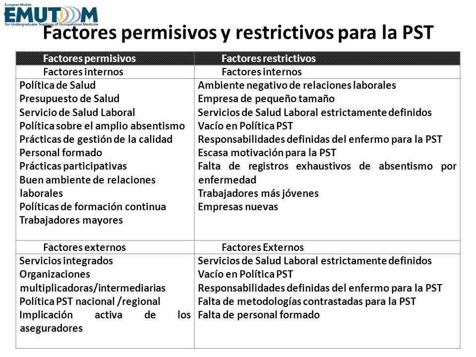 Factores permisivos y restrictivos para la PST