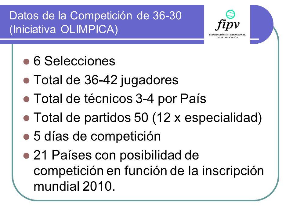 Datos de la Competición de 36-30 (Iniciativa OLIMPICA)
