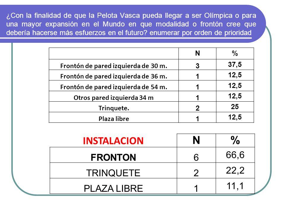 INSTALACION N % FRONTON 6 66,6 TRINQUETE 2 22,2 PLAZA LIBRE 1 11,1