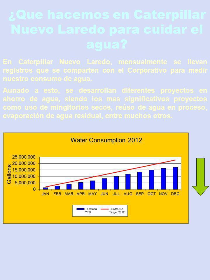 ¿Que hacemos en Caterpillar Nuevo Laredo para cuidar el agua