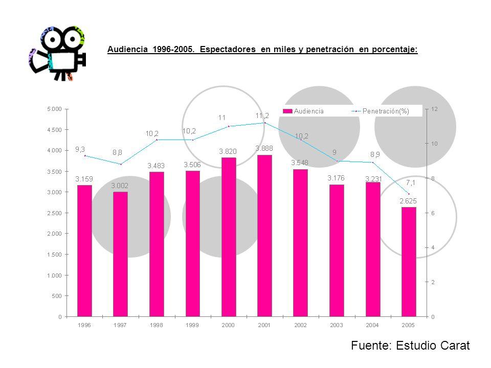 Audiencia 1996-2005. Espectadores en miles y penetración en porcentaje: